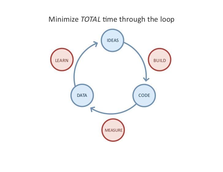 The core of Lean is the Build-Measure-Learn (ideas-code-data) cycle. It emphasizes minimizing total time through the loop.