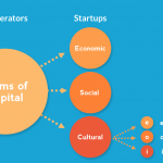 Three forms of cultural capital from Bordieu 1986