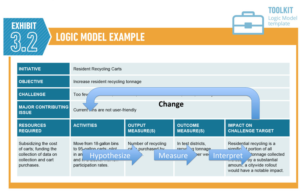 schrock logic model-high res