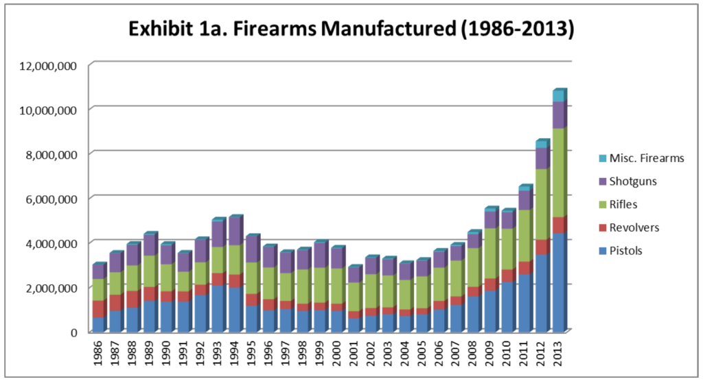 firearms manufactured 1986-2013