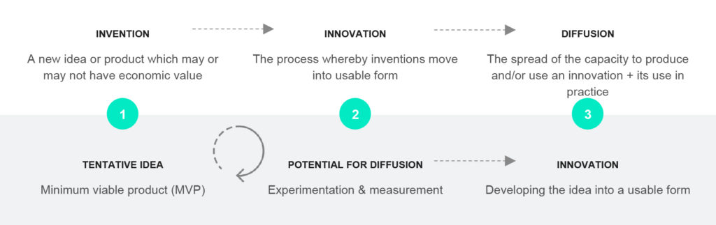 chart showing the process of innovation