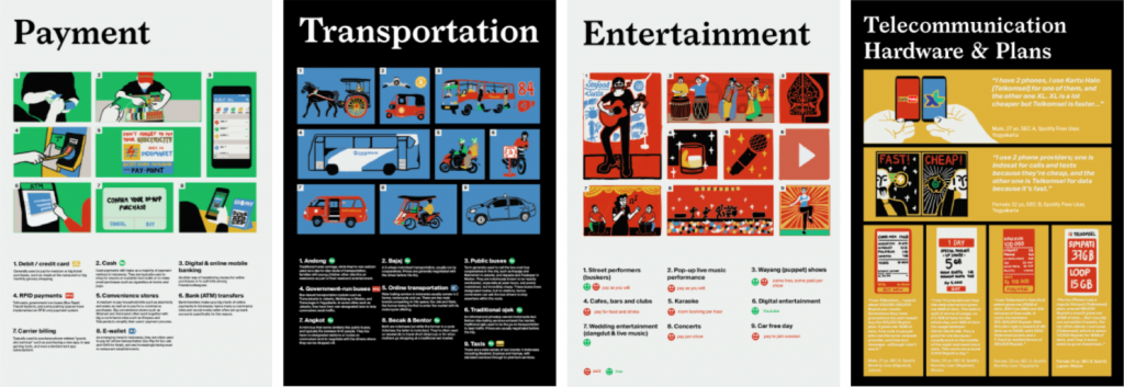 posters illustrating payment, transportation, entertainment, telecommunication hardware/plans