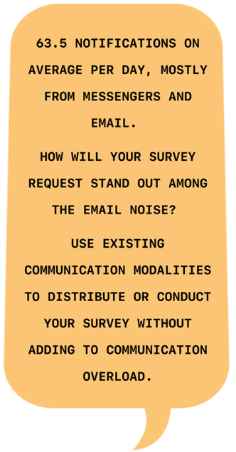 63.5 Notifications on average per day, mostl from messengers and email. How will your survey request stand out among the email noise? Use existing communication modalities to distribute or conduct your survey without adding to communication overload.